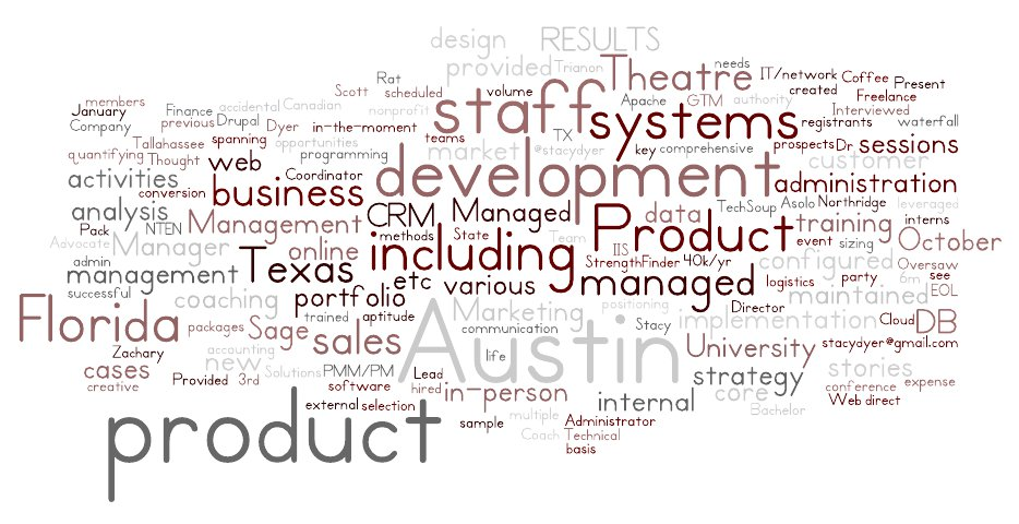 Dyer Resume Word Cloud